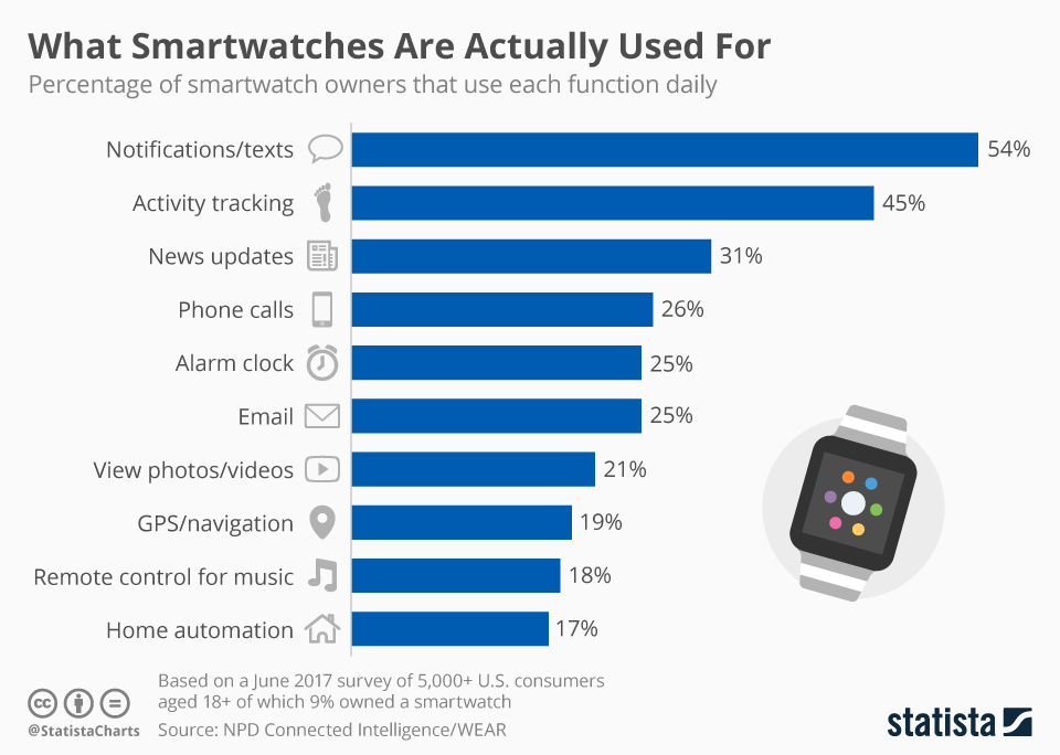 smartwatch uses